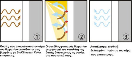 Καθαρός εσωτερικός αέρας; Το StoColor Climasan δίνει την λύση